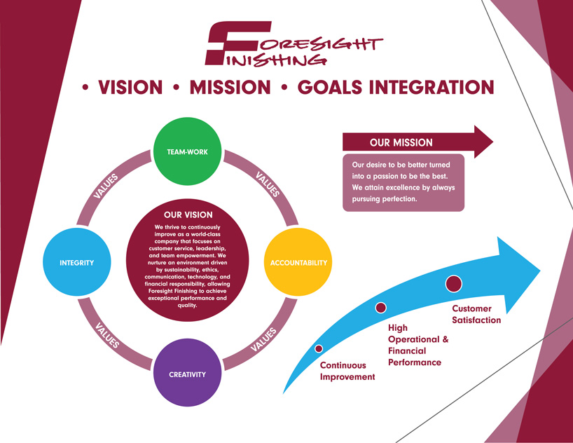 Foresight Finising Vision Mission-Goals Integration